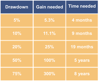 Maximal Drawdown - Recovery Table