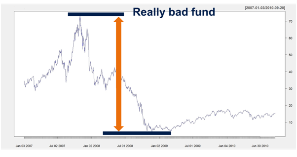 Maximum Drawdown - Really bad Fund