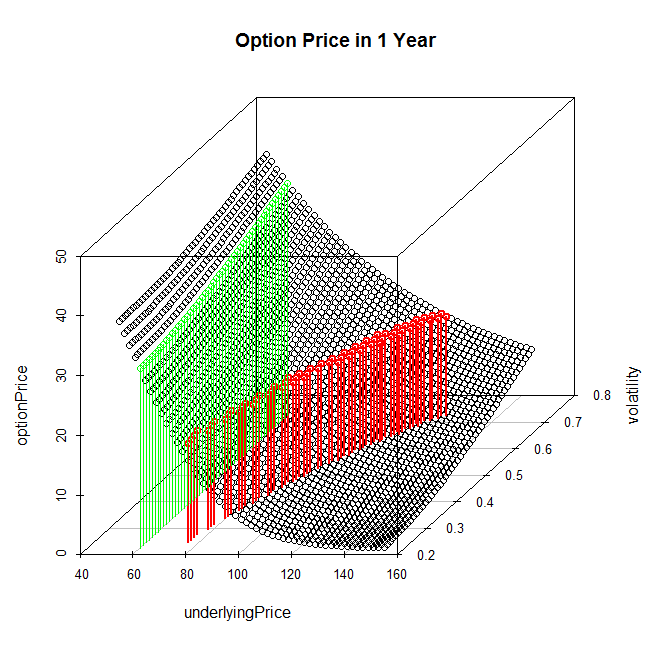 Price of DE000TD7GK51 (Option on NVIDIA) in one Year - i.e. in December 2017