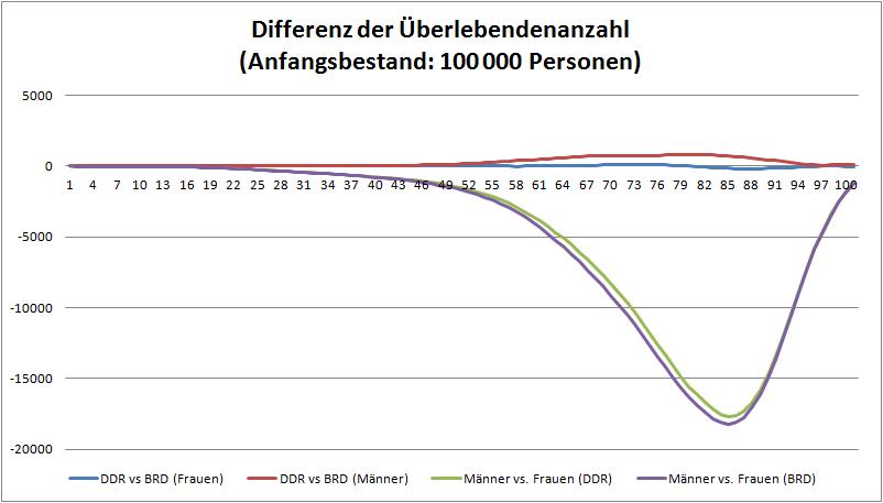 Lebensdauer - Maenner vs. Frauen und DDR vs. BRD