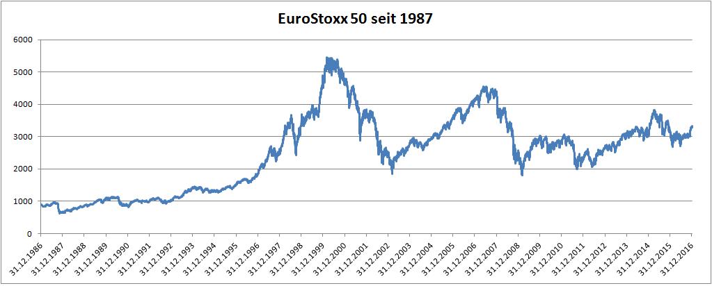 EuroStoxx50 seit 1987