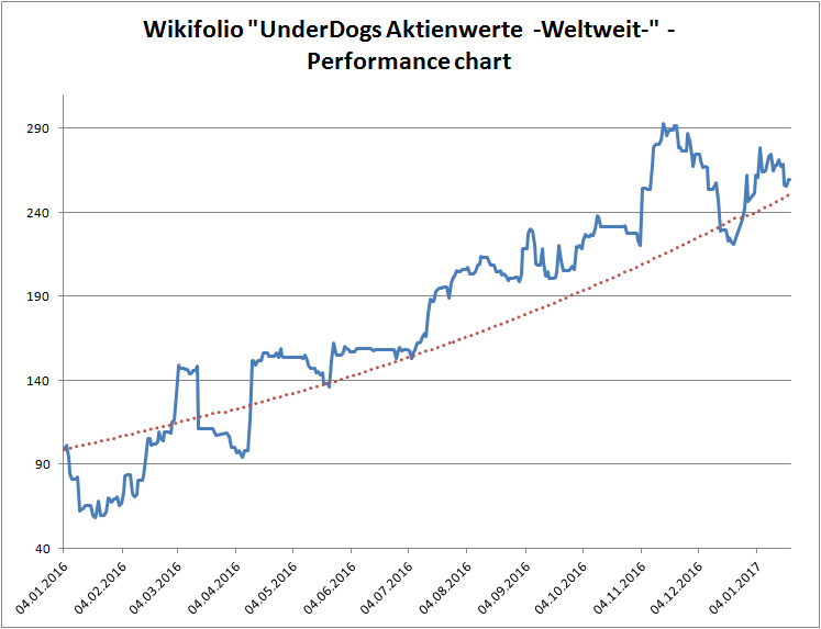 "Wikifolio ""UnderDogs Aktienwerte -Weltweit-"" - Performance chart with trend (0.25% per day)"