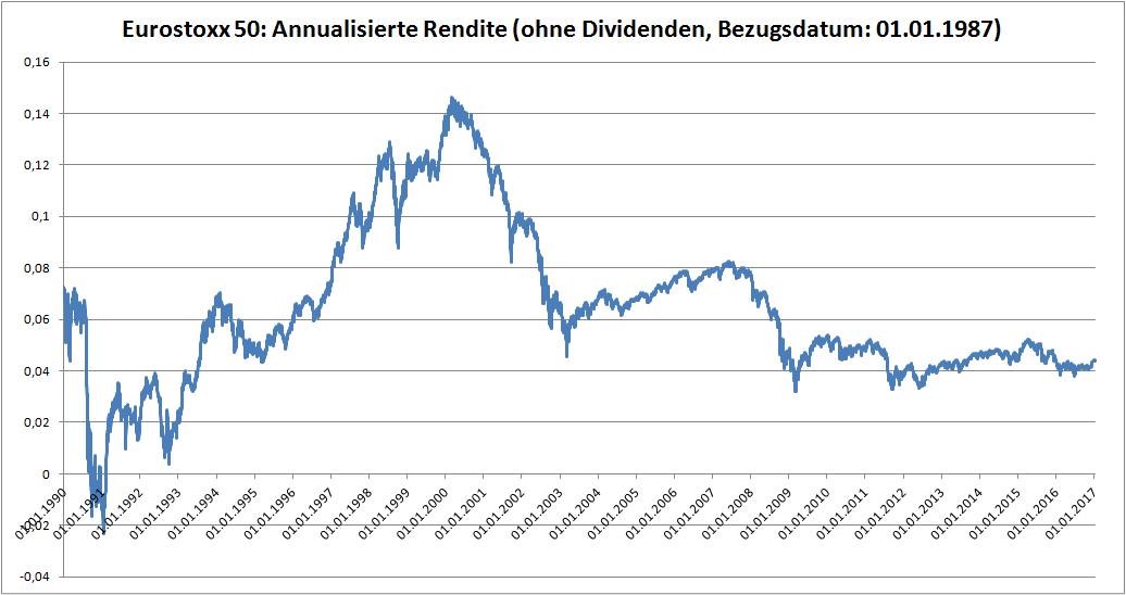 EuroStoxx50 - Annualisierte Rendite (ohne Dividenden, Bezugsdatum 01.01.1987)
