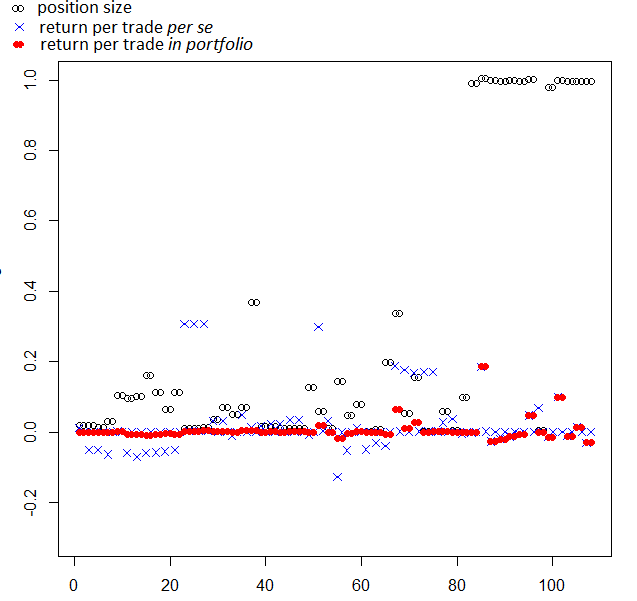 Wikifolio - Unter Dogs - Performance Returns On Trades and position size