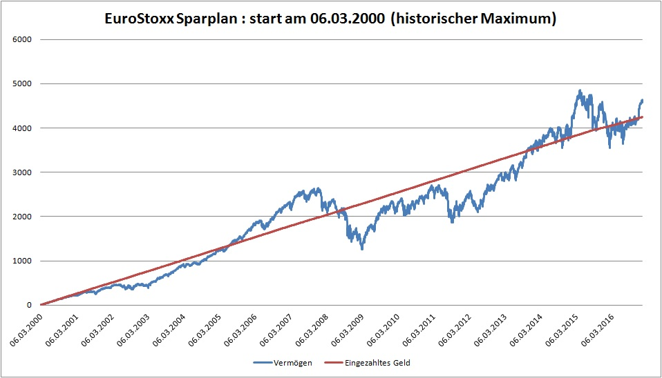 EuroStoxx Sparplan : start am 06.03.2000 (historischer Maximum)
