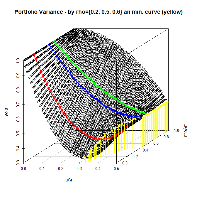 Portfolio Variance depending on u1=u2 and rho