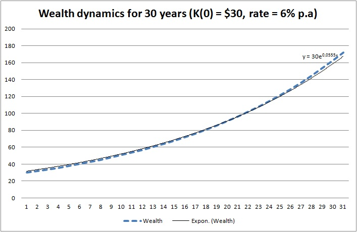 wealth dynamics - Rate per annum vs exponential continuously compounded rate