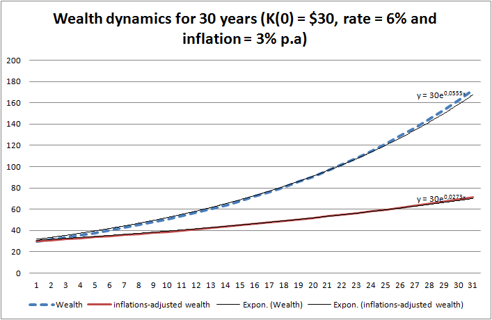 Wealth dynamics with and without inflation