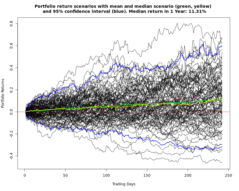 Monte-Carlo simulation of 100 Scenarios of a stock portfolio