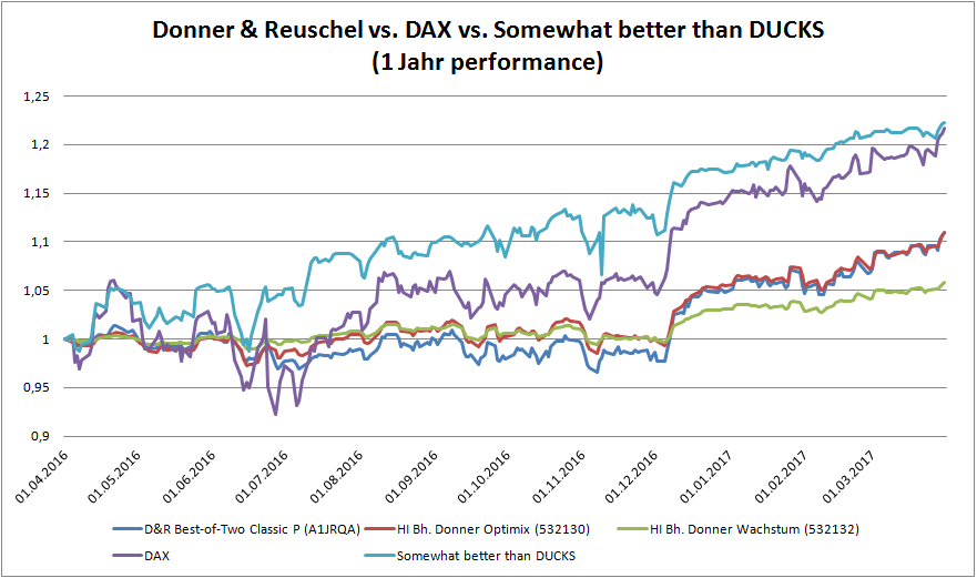 Donner & Reuschel vs. DAX vs. Somewhat better than DUCKS (1 Jahr performance)