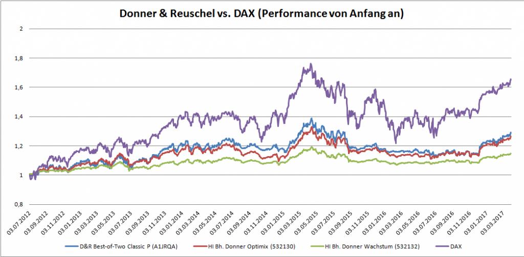 Donner & Reuschel vs. DAX (Performance von Anfang an)