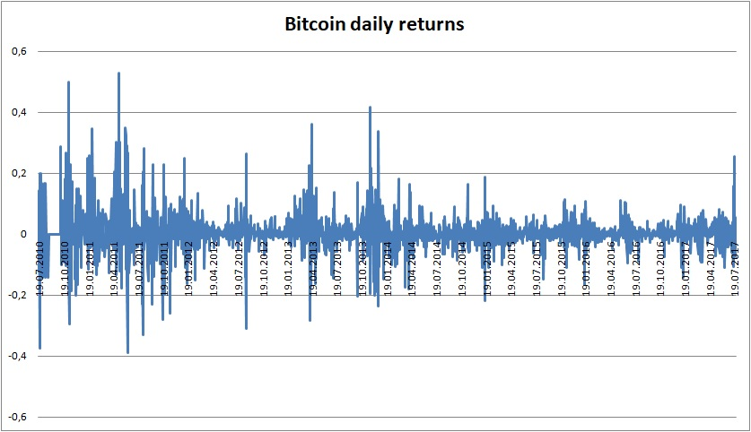 Bitcoin daily returns