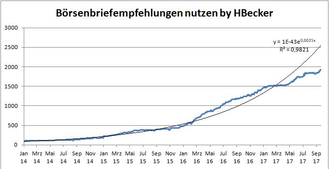 HBecker Boersenbriefempfehlungen nutzen - equity Curve