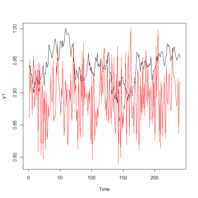 Classifying Time Series with Keras in R : A Step-by-Step Example