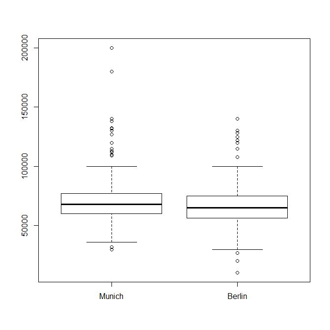 Boxplot Raw Data
